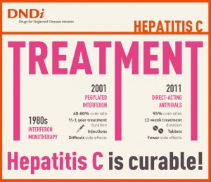 2 DNDi_HepC_Infographic_Treatment