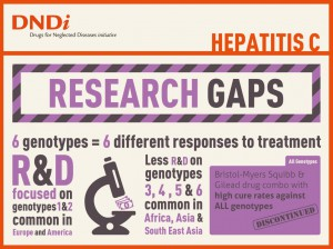 5 DNDi_HepC_Infographic_Research