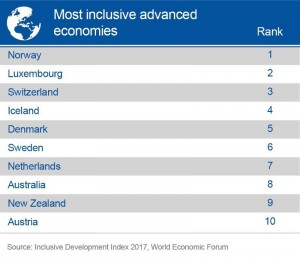 most inclusive advanced economies