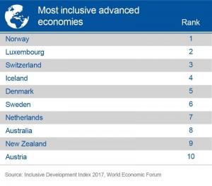 most inclusive advanced economies